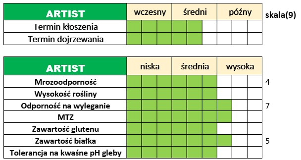 Ważniejsze cechy użytkowo-rolnicze pszenicy ozimej - ARTIST.