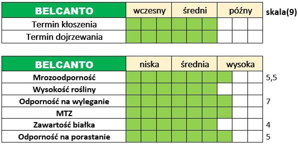 Ważniejsze cechy użytkowo-rolnicze pszenżyta ozimego – BELCANTO.