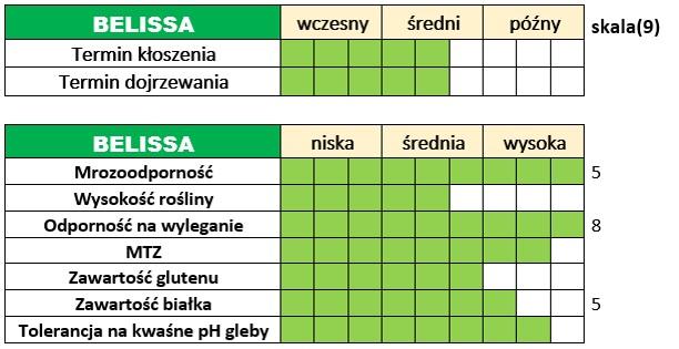 Ważniejsze cechy użytkowo-rolnicze pszenicy ozimej – BELISSA.