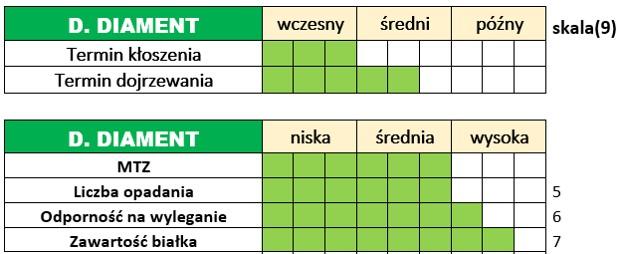 Ważniejsze cechy użytkowo-rolnicze żyta ozimego - DAŃKOWSKIE DIAMENT.