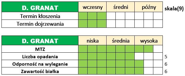 Ważniejsze cechy użytkowo-rolnicze żyta ozimego - DAŃKOWSKIE GRANAT.