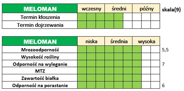 Ważniejsze cechy użytkowo-rolnicze pszenżyta ozimego – MELOMAN.