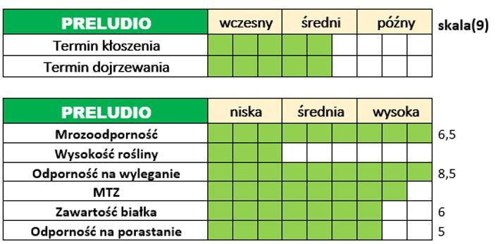 Ważniejsze cechy użytkowo-rolnicze pszenżyta ozimego – PRELUDIO.
