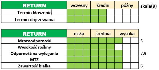 Ważniejsze cechy użytkowo-rolnicze jęczmienia ozimego – RETURN.