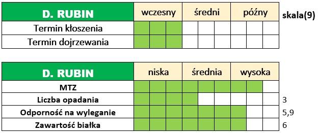 Ważniejsze cechy użytkowo-rolnicze żyta ozimego - DAŃKOWSKIE RUBIN.
