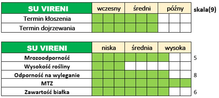 Ważniejsze cechy użytkowo-rolnicze jęczmienia ozimego – SU VIRENI.